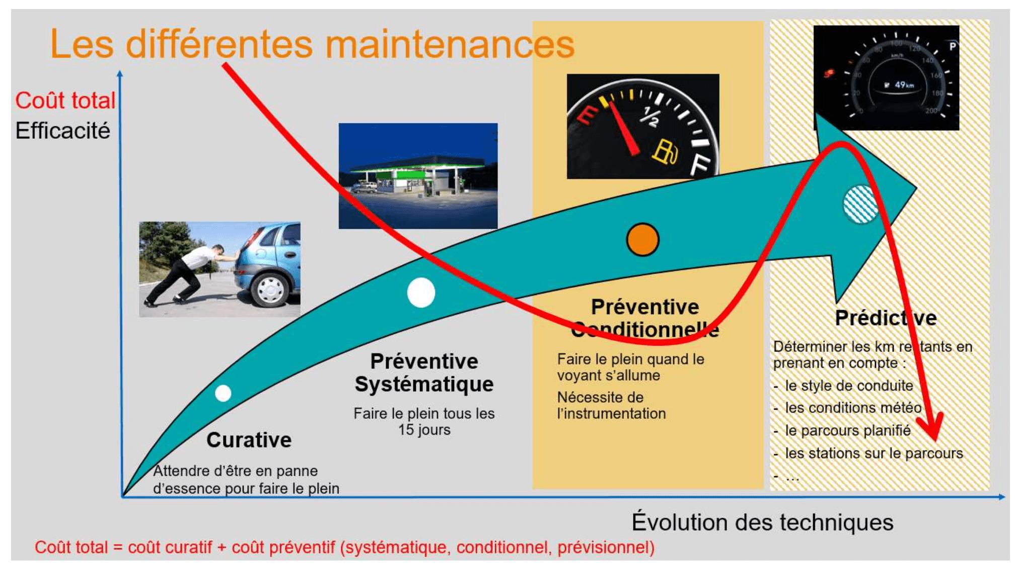 Différences des maintenances sur les machines industrielles