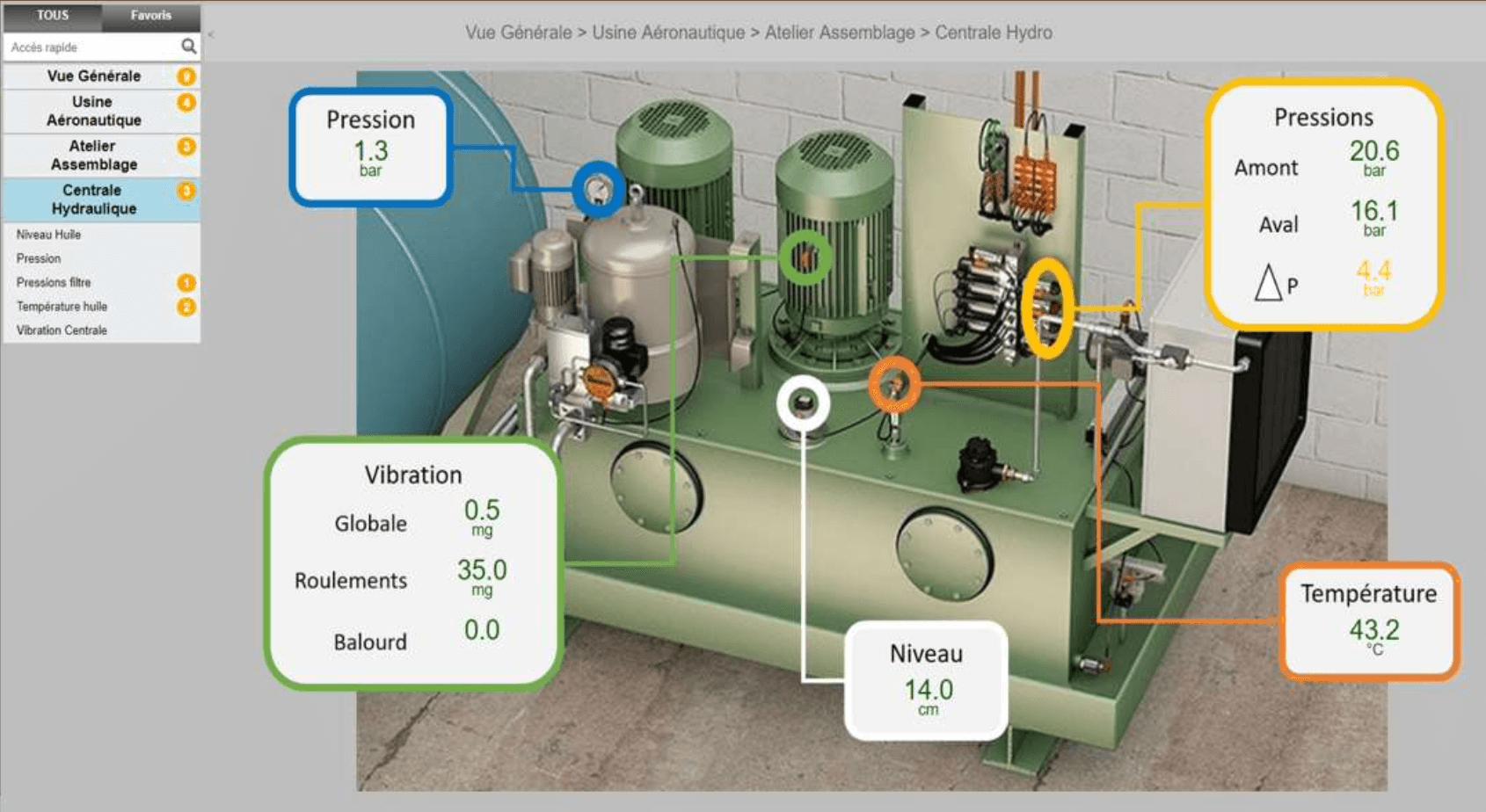 Surveillance du fonctionnement d'une centrale hydraulique